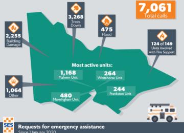 2019-20 Bushfires Motion – thanks to all involved